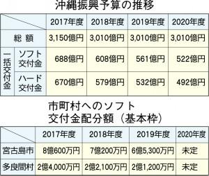 沖縄振興予算