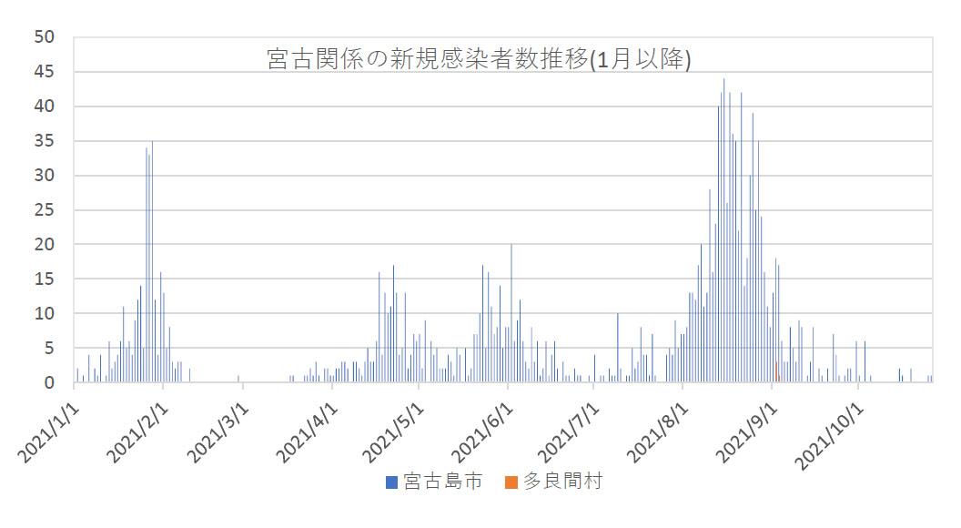 【速報】新型コロナ26日、宮古島市の新規感染は1人(速報値)