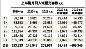 上半期は20万3967人/入域観光客数